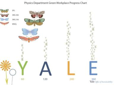 Chart of Physics Department Sustainability certification